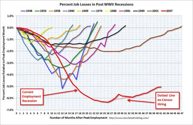 Job loss record of current and previous recessions