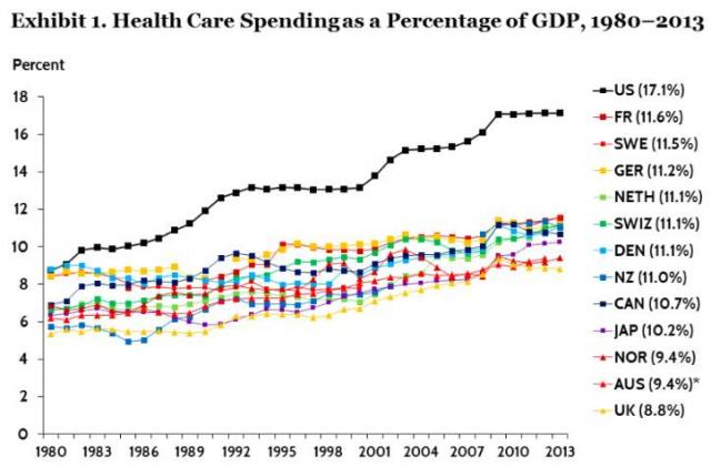 Wealthy nations ranked by percentage of GDP spent on health care (OECD data)