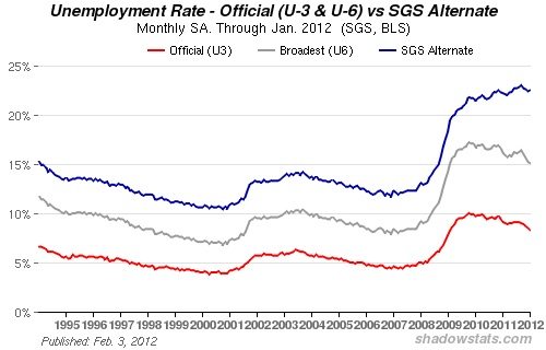Using methodology that was in place until 1994, the US jobless rate is 22%, and has been rising (courtesy Shadow Stats)
