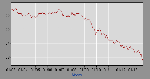 As this ShadowStats graph demonstrates, the crucial labor participation rate has been falling since at least 2003