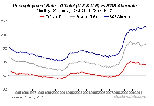 Real unemployment is around 23%, not the official BLS figure of 9.0% (Courtesy of Shadow Stats)